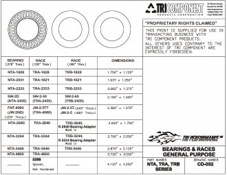 Torque-Converter Bearing, Use With Race TRA-2840 Or TRB-2840 Miscellaneous/Multi-Purpose (HP), General purpose